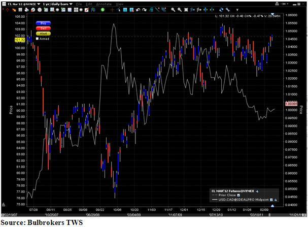 Crude oil графика
