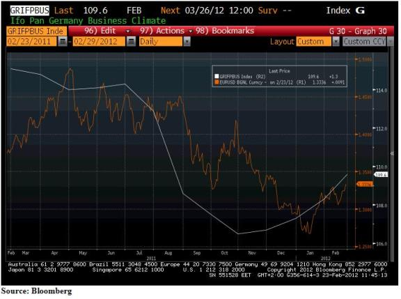 Ifo Pan Germany Business Climate