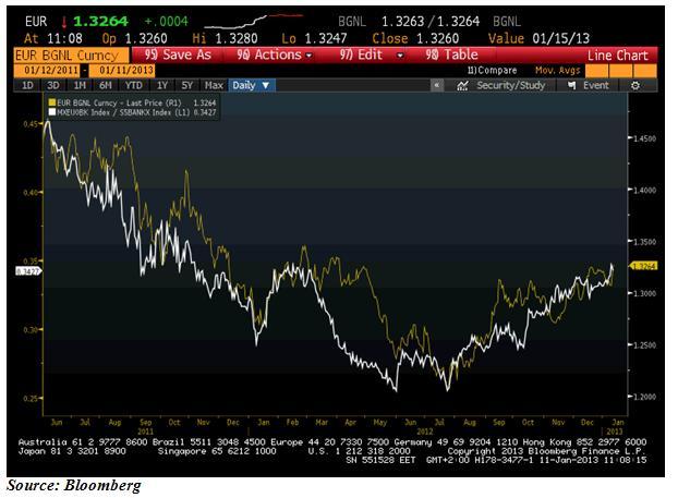 euro and banks