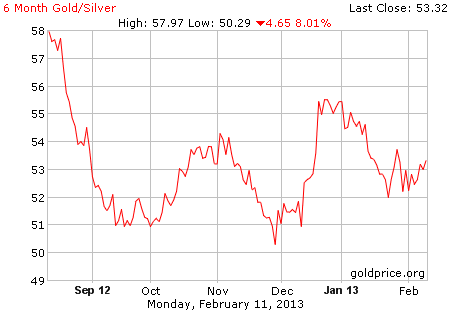 pricegold_gold_6_month_silver
