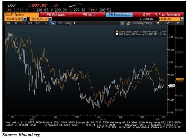 EURUSD и отношението между EURSTOXX600 и S&P 500