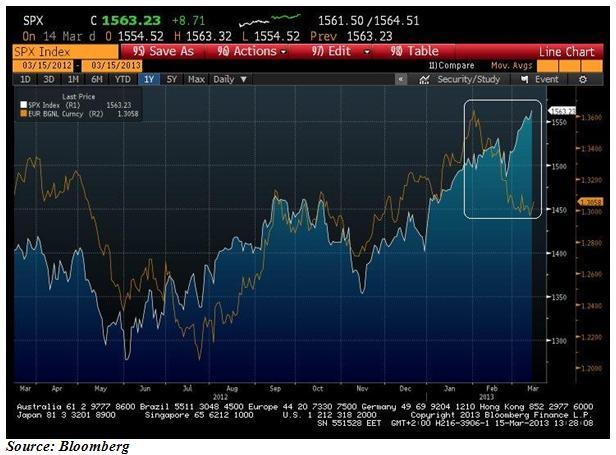 EURUSD и S&P 500