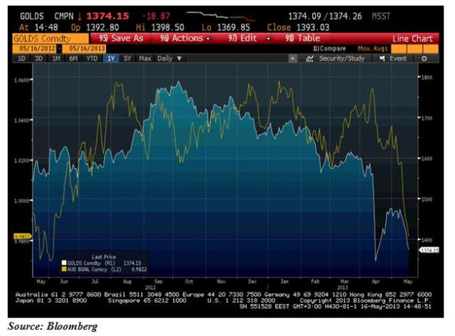 gold and aud