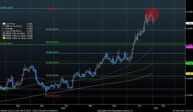 USDCAD Curncy (USD-CAD X-RATE) fig1_4 months