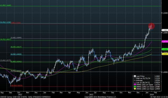 USDCAD Curncy (USD-CAD X-RATE) fig2_14_9_2012