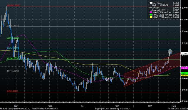 USDCAD Curncy (USD-CAD X-RATE) fig3